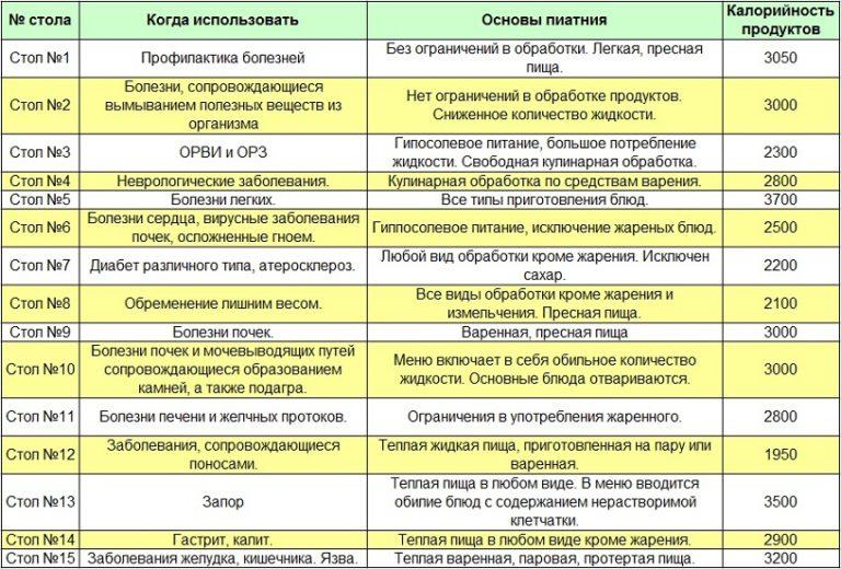 Список лечебных диет